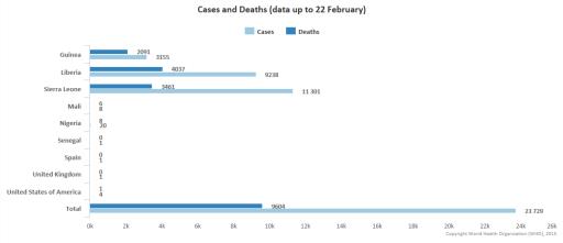 La situazione ebola al 22/02/2015 - fonte WHO